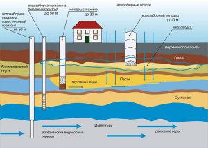 Pronalaženje i ispitivanje podzemne vode