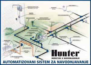 PARKOVSKO NAVODNJAVANJE AUTOMATSKIM HUNTER® SISTEMOM