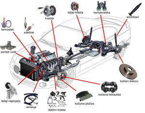 Dijelovi za BMW X5 X6 X4 X3 X1 E90 E92 E39 F10 E46
